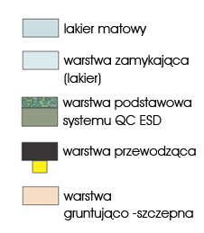 przekrój posadzki antyelektrostatycznej Quarzcolor ESD